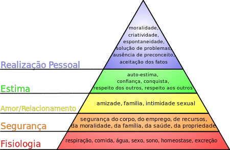 piramide-maslow